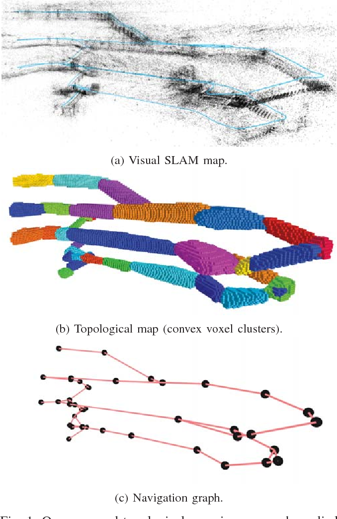 Figure 1 for Topomap: Topological Mapping and Navigation Based on Visual SLAM Maps