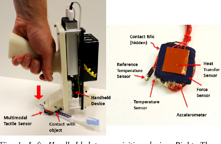 Figure 1 for A Handheld Device for the In Situ Acquisition of Multimodal Tactile Sensing Data