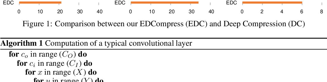 Figure 1 for EDCompress: Energy-Aware Model Compression with Dataflow