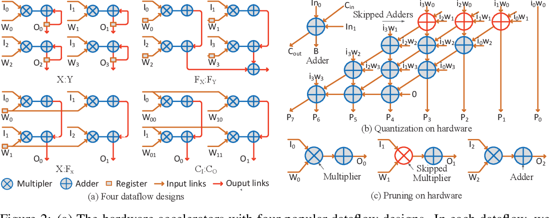 Figure 3 for EDCompress: Energy-Aware Model Compression with Dataflow