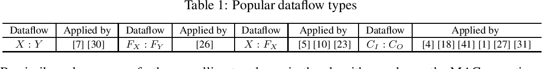 Figure 2 for EDCompress: Energy-Aware Model Compression with Dataflow