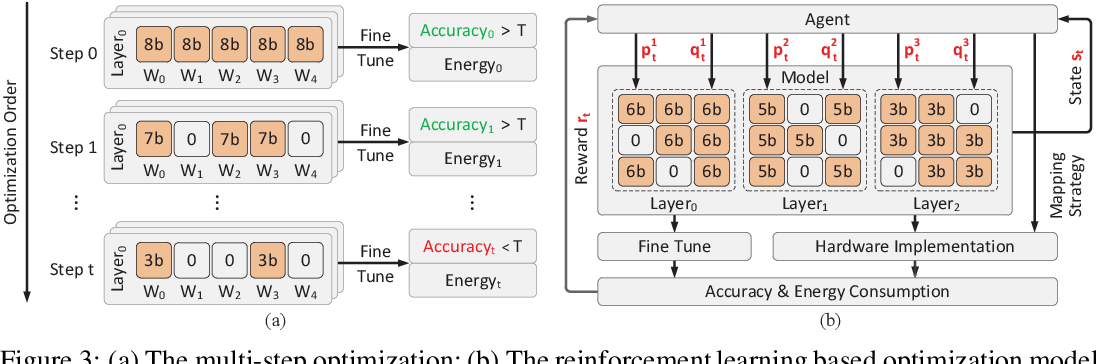 Figure 4 for EDCompress: Energy-Aware Model Compression with Dataflow
