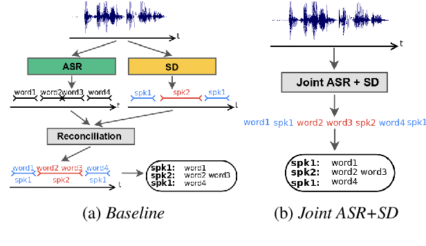 Figure 1 for Joint Speech Recognition and Speaker Diarization via Sequence Transduction