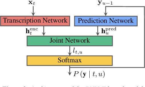 Figure 4 for Joint Speech Recognition and Speaker Diarization via Sequence Transduction