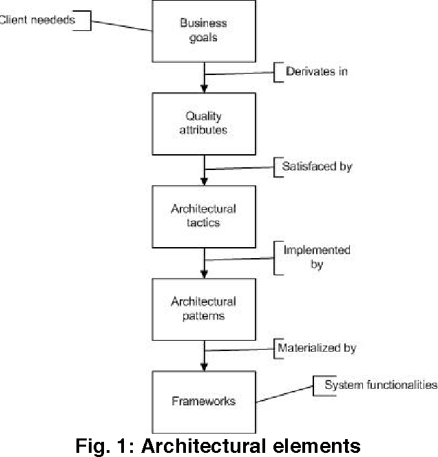 Using Adapted Software Architecture Development Methods In A Soa