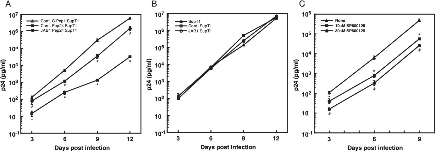 PDF] COP 9 signalosome component JAB 1 / CSN 5 is necessary
