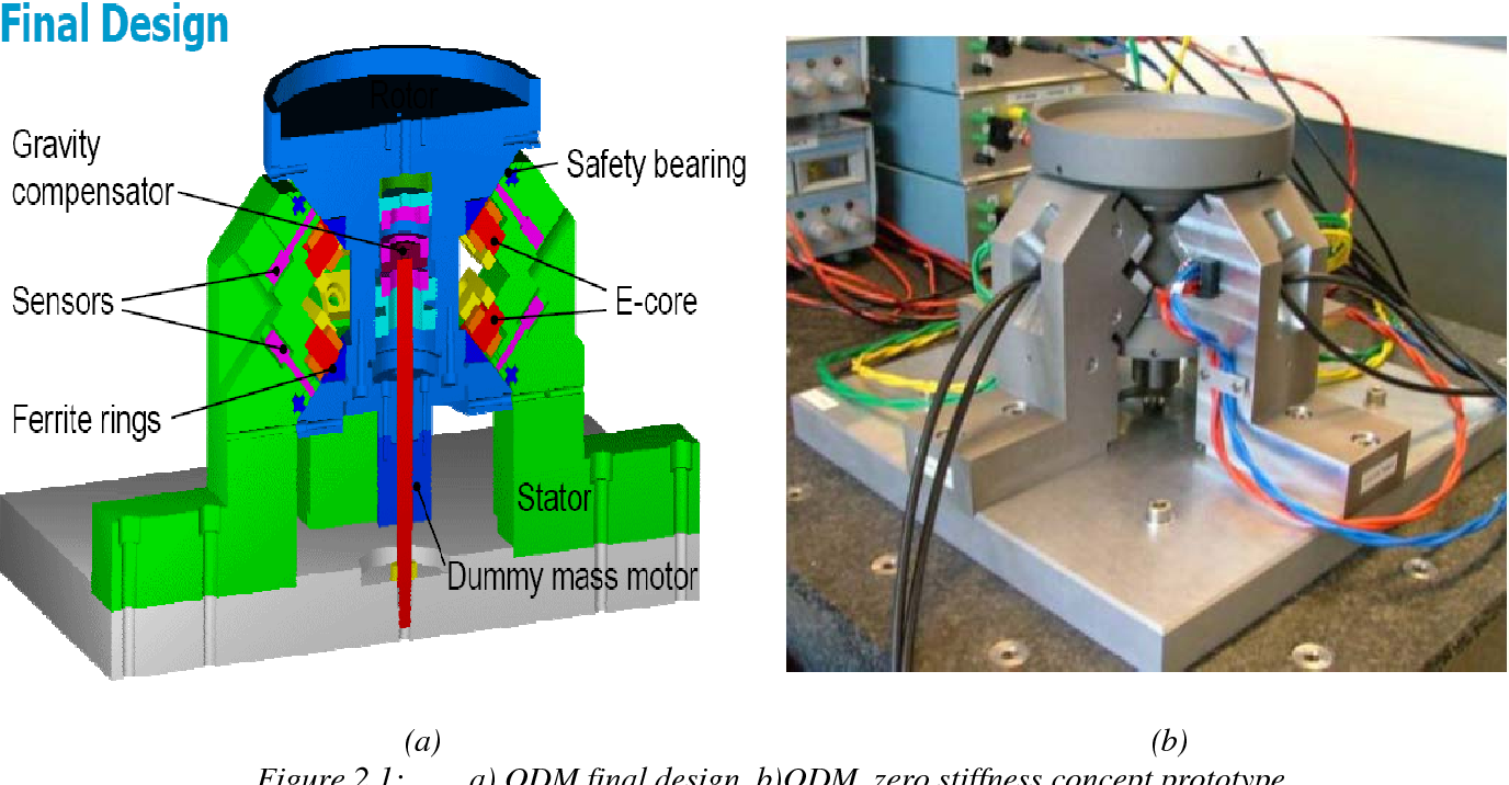 PDF] Electrical Power Processing Implementation of a Low stiffness