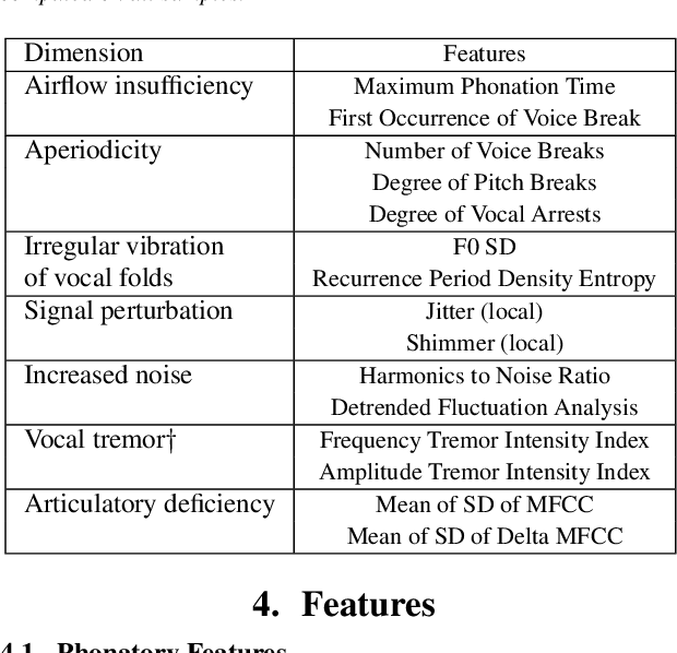 Figure 3 for Vocal markers from sustained phonation in Huntington's Disease