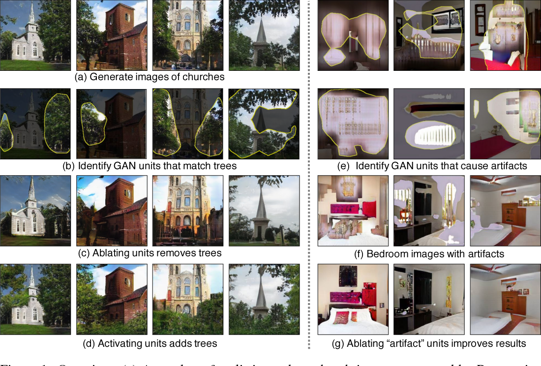 Figure 1 for GAN Dissection: Visualizing and Understanding Generative Adversarial Networks