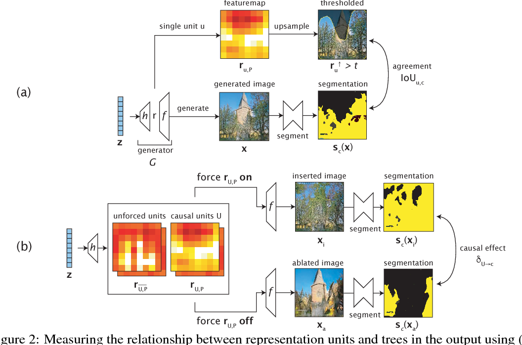 Figure 3 for GAN Dissection: Visualizing and Understanding Generative Adversarial Networks