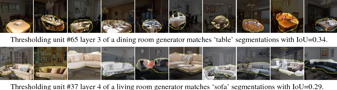 Figure 4 for GAN Dissection: Visualizing and Understanding Generative Adversarial Networks