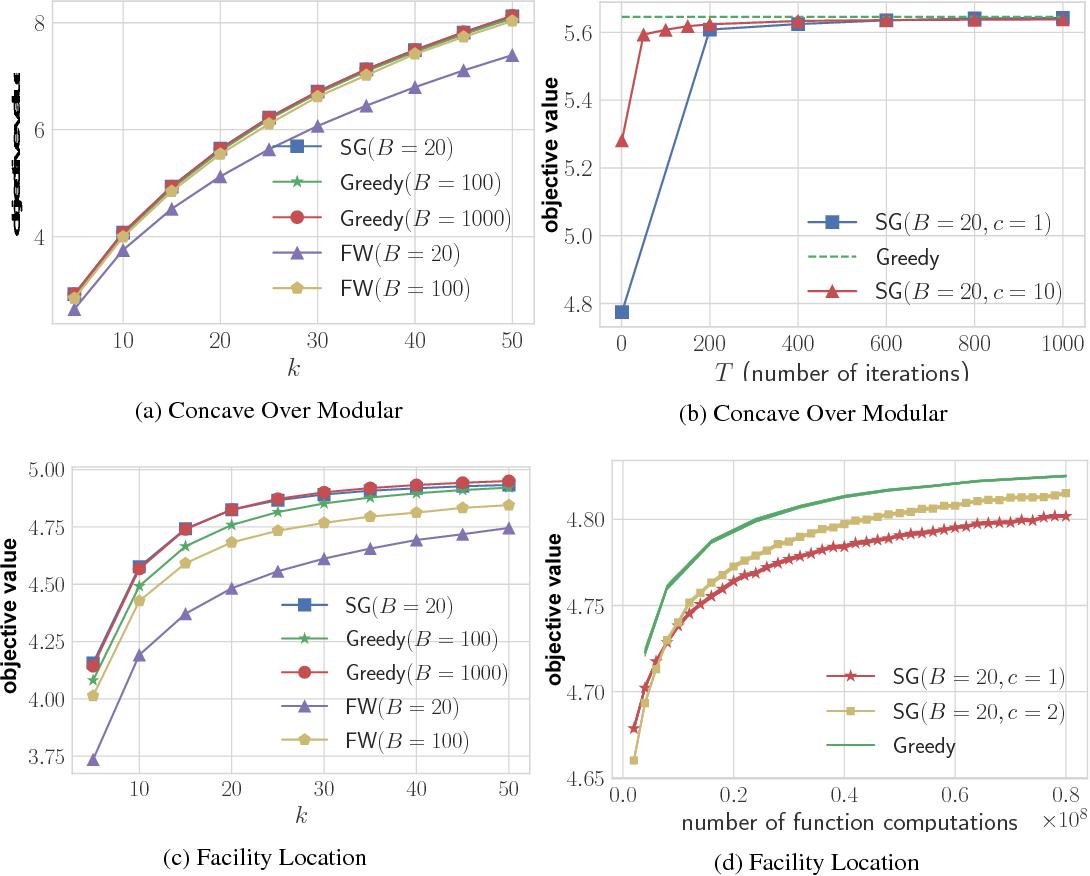 Figure 1 for Gradient Methods for Submodular Maximization