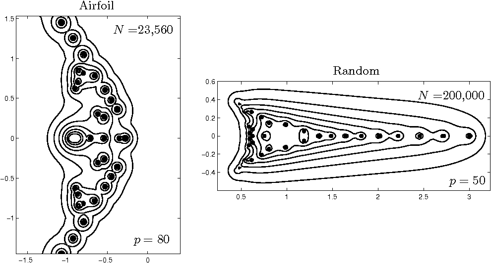 Figure 7 from Large-Scale Computation of Pseudospectra Using