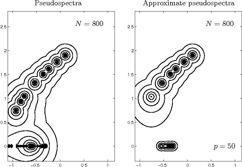 PDF] Large-Scale Computation of Pseudospectra Using ARPACK
