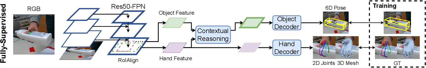 Figure 2 for Semi-Supervised 3D Hand-Object Poses Estimation with Interactions in Time