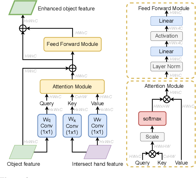 Figure 3 for Semi-Supervised 3D Hand-Object Poses Estimation with Interactions in Time