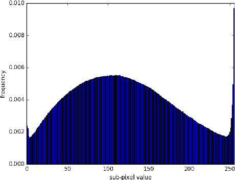 Figure 1 for PixelCNN++: Improving the PixelCNN with Discretized Logistic Mixture Likelihood and Other Modifications
