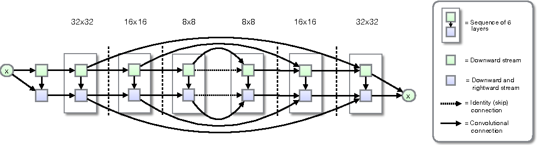 Figure 3 for PixelCNN++: Improving the PixelCNN with Discretized Logistic Mixture Likelihood and Other Modifications