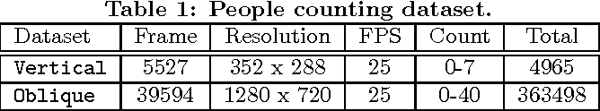 Deep People Counting with Faster R-CNN and Correlation Tracking