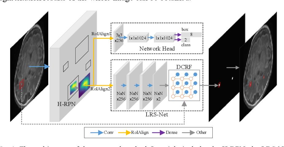 Figure 1 for Refined-Segmentation R-CNN: A Two-stage Convolutional Neural Network for Punctate White Matter Lesion Segmentation in Preterm Infants