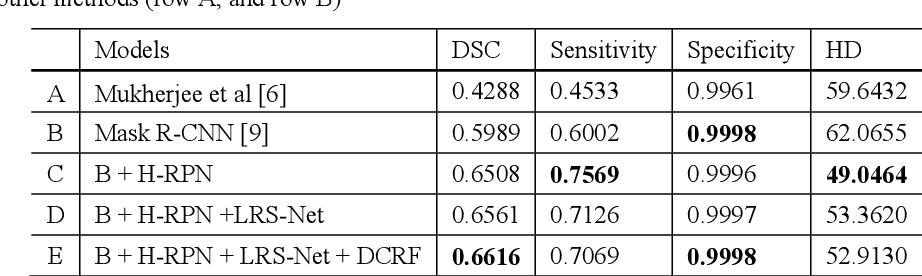 Figure 2 for Refined-Segmentation R-CNN: A Two-stage Convolutional Neural Network for Punctate White Matter Lesion Segmentation in Preterm Infants