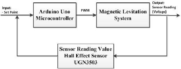 Maglev Using An Arduino And Hall Effect Sensor