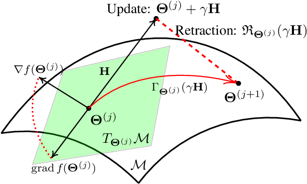 Figure 3 for Joint Learning of Discriminative Low-dimensional Image Representations Based on Dictionary Learning and Two-layer Orthogonal Projections