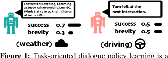 Figure 1 for A Generalized Algorithm for Multi-Objective Reinforcement Learning and Policy Adaptation