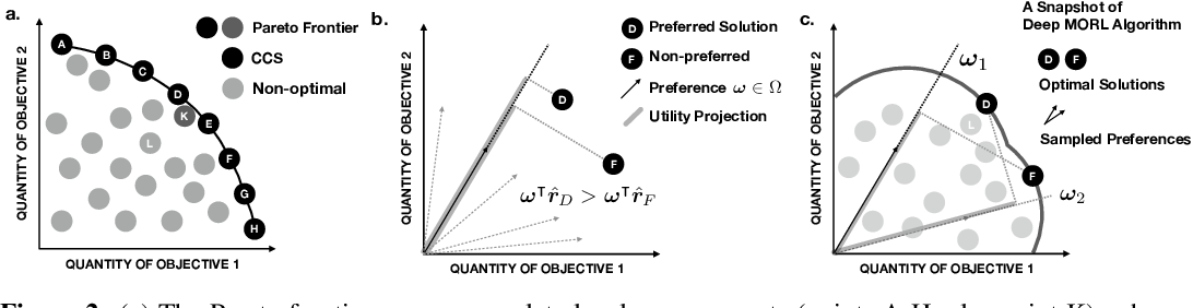 Figure 3 for A Generalized Algorithm for Multi-Objective Reinforcement Learning and Policy Adaptation