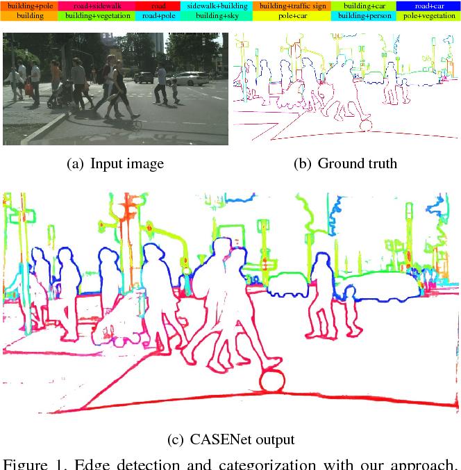 Figure 1 for CASENet: Deep Category-Aware Semantic Edge Detection