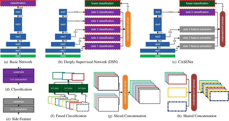 Figure 4 for CASENet: Deep Category-Aware Semantic Edge Detection