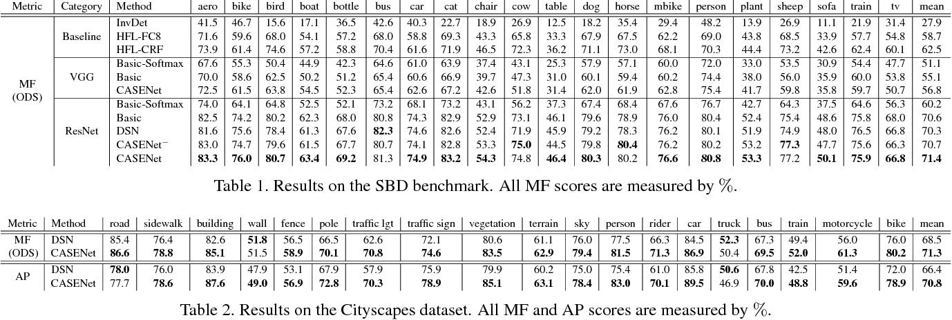 Figure 2 for CASENet: Deep Category-Aware Semantic Edge Detection