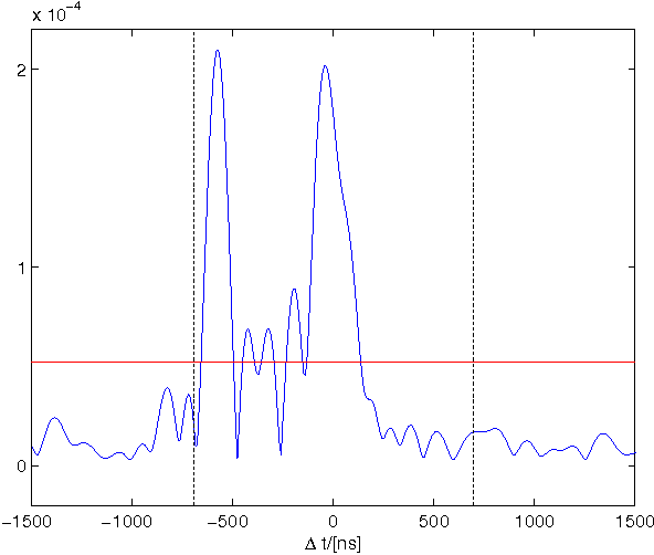 Multipath detection in TDOA localization scenarios - Semantic Scholar