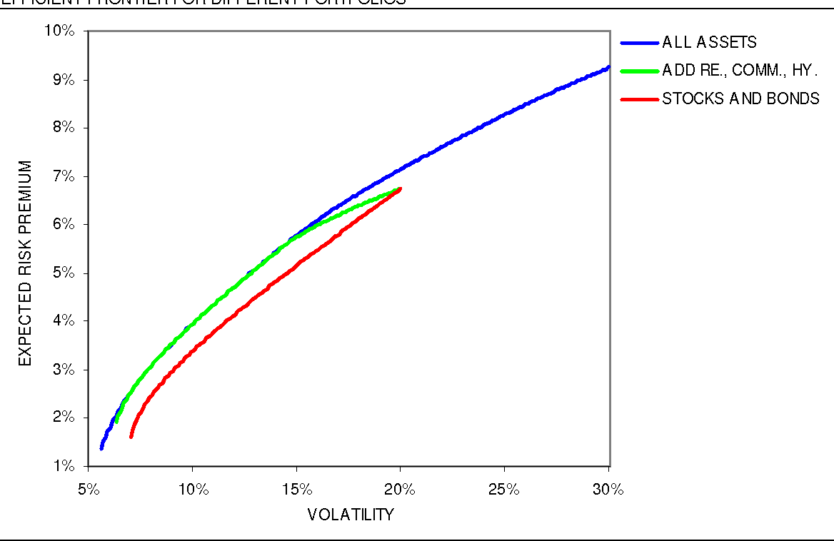 Figure 1 from Strategic Asset Allocation: Determining the Optimal