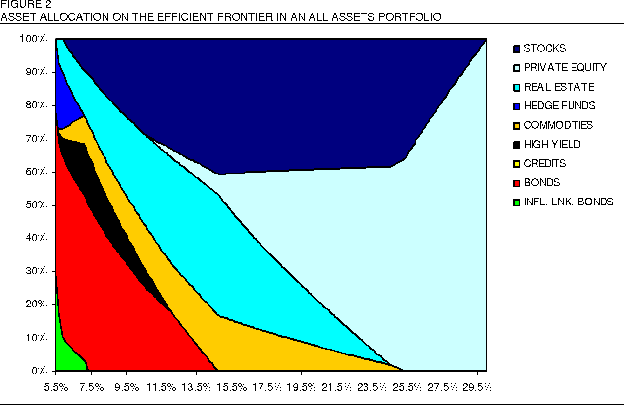 Figure 2 from Strategic Asset Allocation: Determining the Optimal
