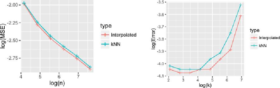 Figure 1 for Benefit of Interpolation in Nearest Neighbor Algorithms