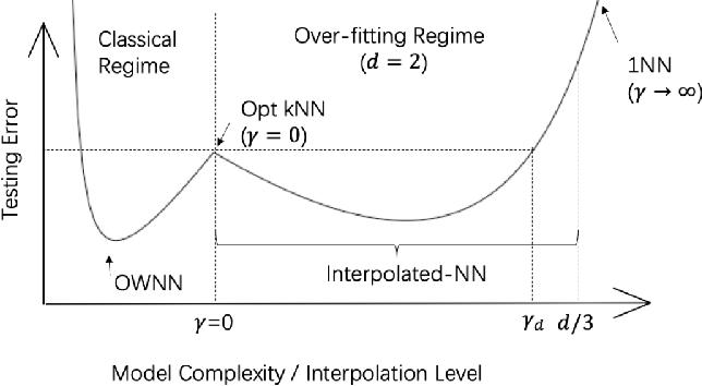Figure 3 for Benefit of Interpolation in Nearest Neighbor Algorithms