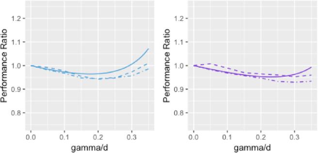 Figure 4 for Benefit of Interpolation in Nearest Neighbor Algorithms