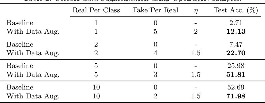 Figure 4 for OpenGAN: Open Set Generative Adversarial Networks