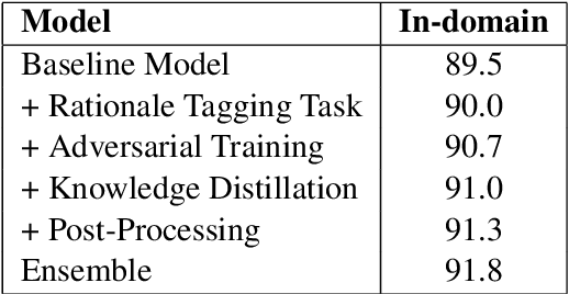 Figure 3 for Technical report on Conversational Question Answering