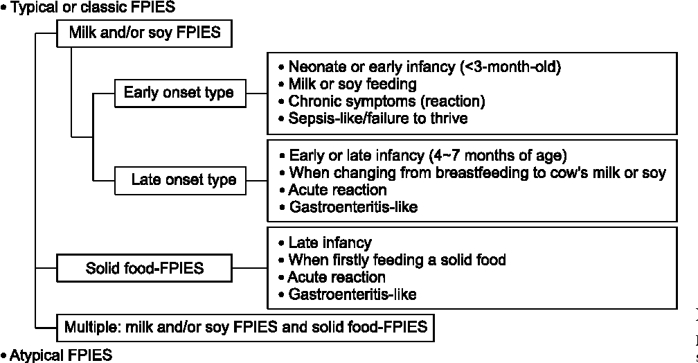 Is This Symptom Even A Food Allergy Clinical Types Of Food Protein