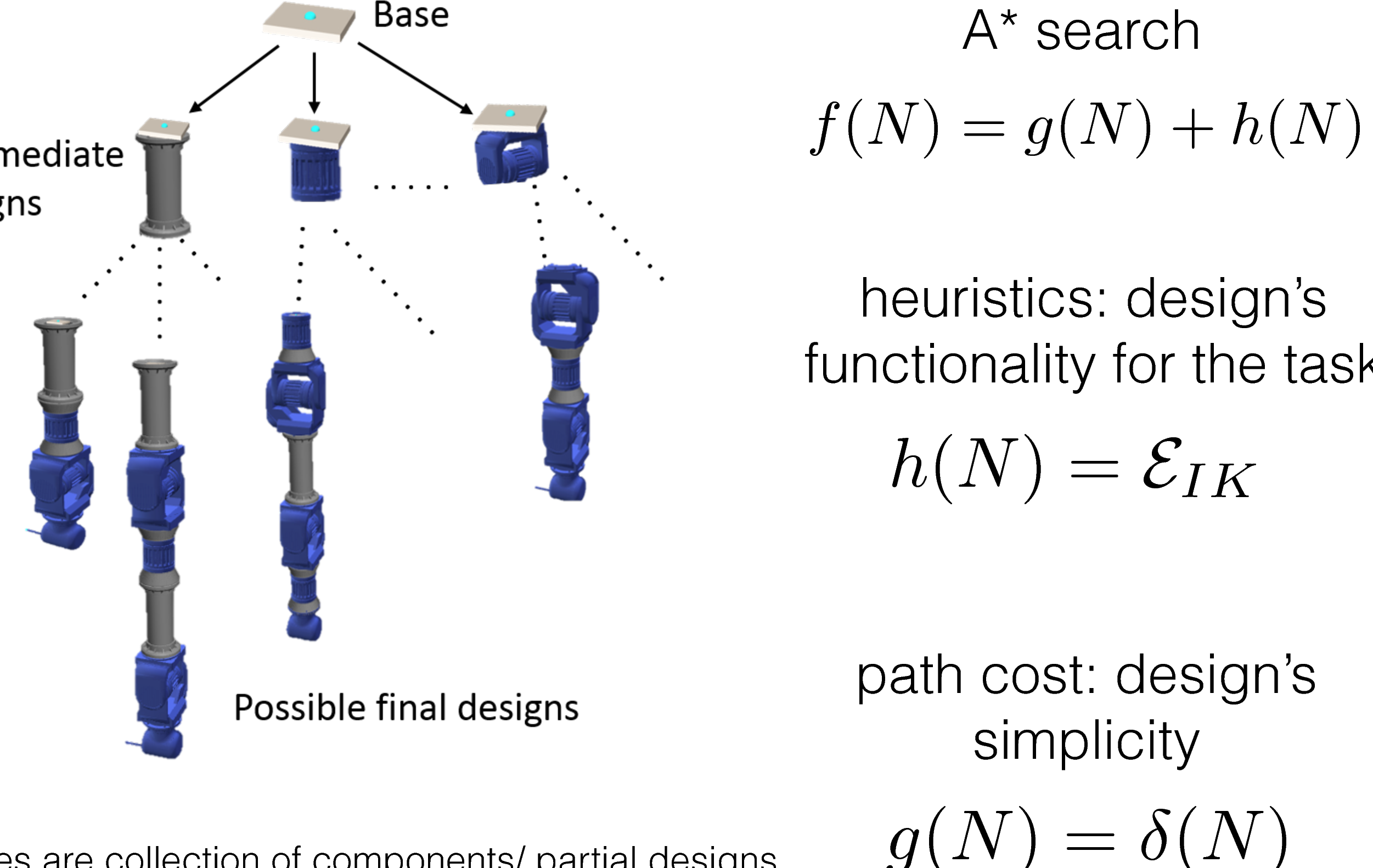 Figure 1 for Automatic Design of Task-specific Robotic Arms