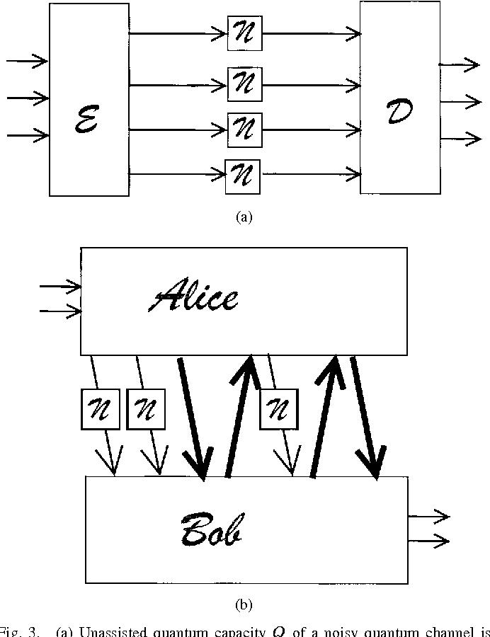 PDF] Quantum Information Theory - Semantic Scholar
