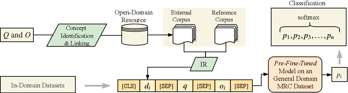 Figure 2 for Improving Question Answering with External Knowledge