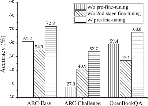 Figure 4 for Improving Question Answering with External Knowledge