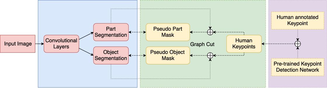 Figure 3 for Keypoint Based Weakly Supervised Human Parsing