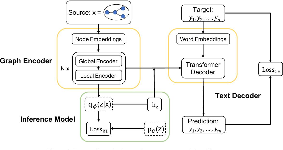 Figure 1 for Generating Diverse Descriptions from Semantic Graphs