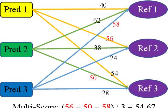 Figure 3 for Generating Diverse Descriptions from Semantic Graphs