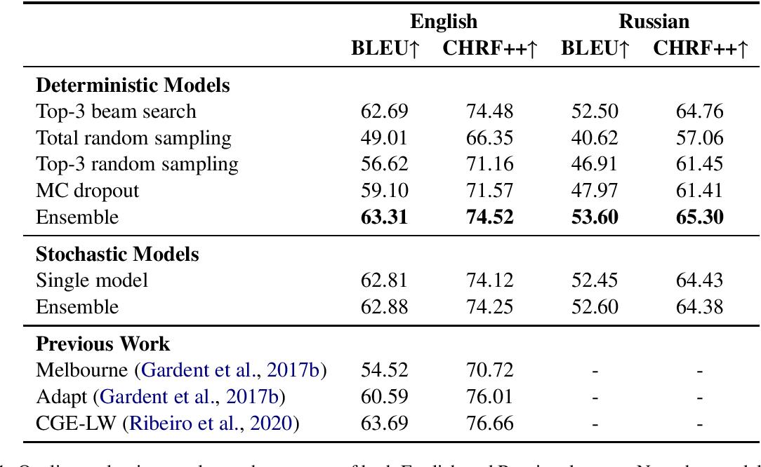 Figure 2 for Generating Diverse Descriptions from Semantic Graphs
