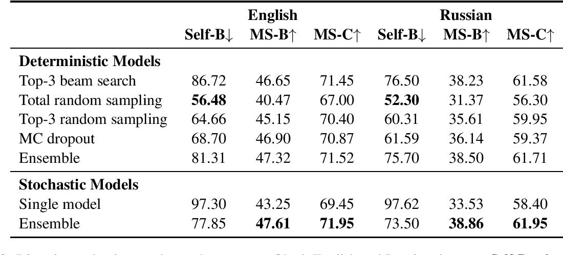 Figure 4 for Generating Diverse Descriptions from Semantic Graphs